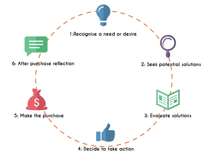 the customer sales cycle