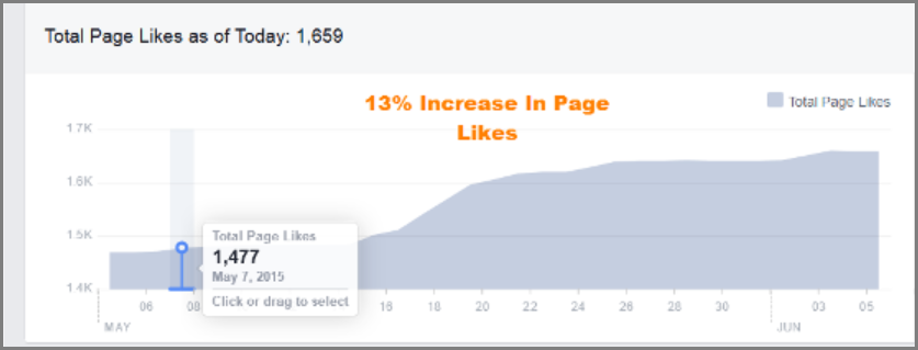 "facebook ""like"" growth after behavioural retargeting"