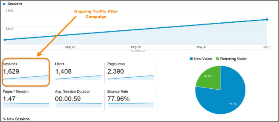 Ongoing increase in traffic after retargeting campaign